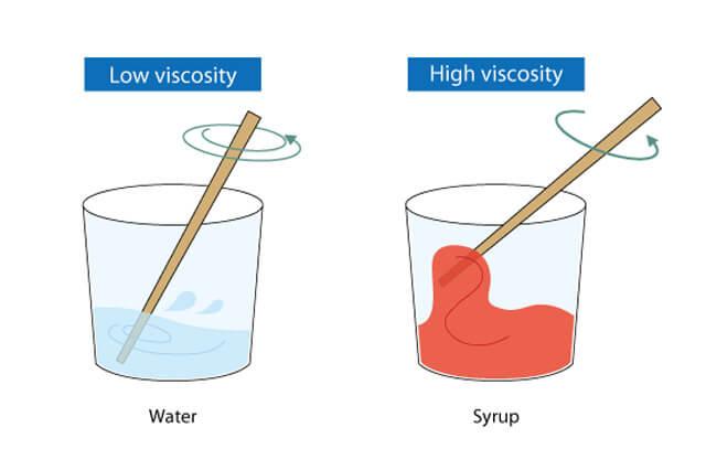 Yüksek akma direnci ve düşük akma direncine su ve şurup örneği