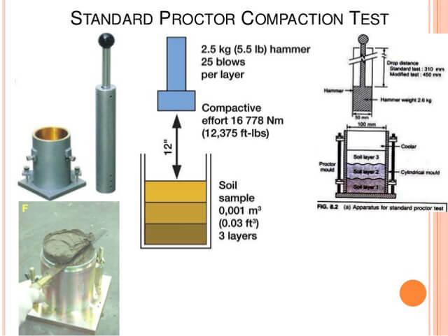 Standart Proktor Deneyi yapım aşamaları