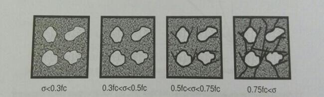 Betonun tek eksenli basınç altında gerilme-birim deformasyon davranışı ve gerilme seviyesine bağlı olarak farklı aşamalarda çatlak oluşması