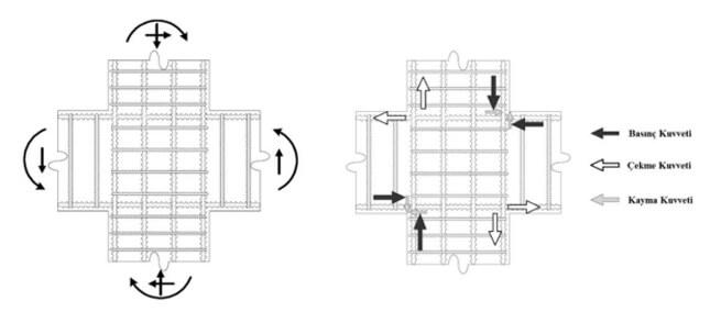 kolon kiriş birleşim bölgesi