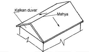 Beşit çatı kalkan