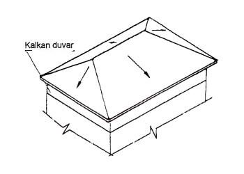 kırma çatı